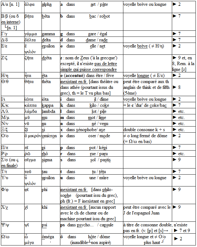 Célèbre b) Alphabet (gallo-)grec | warewenna JX53