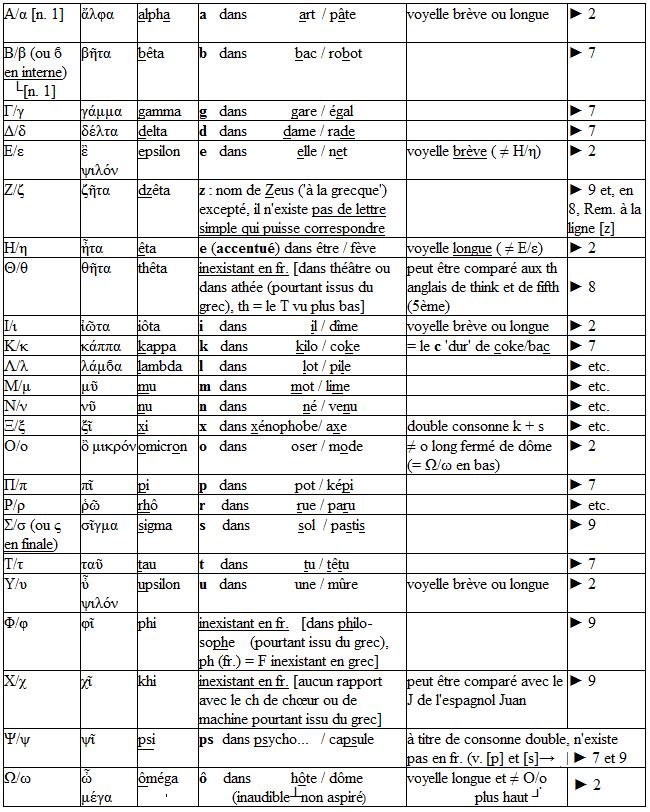 Très b) Alphabet (gallo-)grec | warewenna BC91
